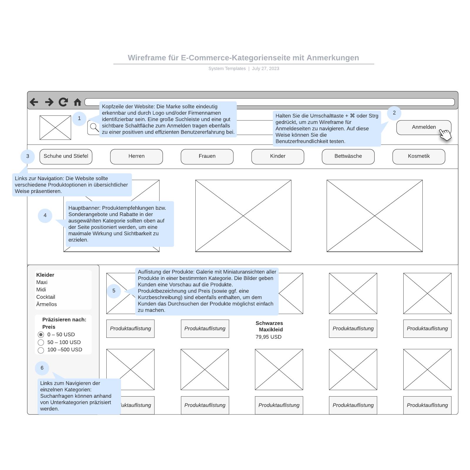 E-Commerce-Kategorienseite Wireframe mit Anmerkungen