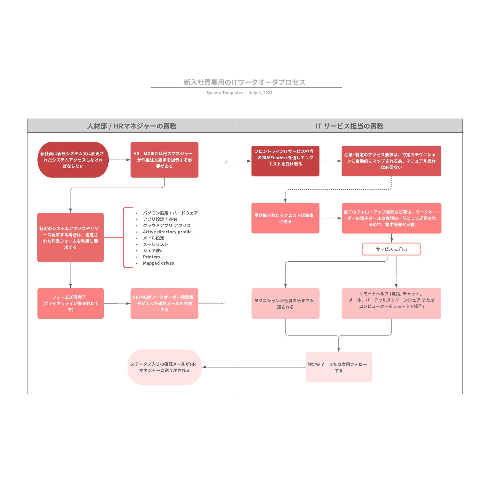 itワークオーダプロセスフロー図テンプレート
