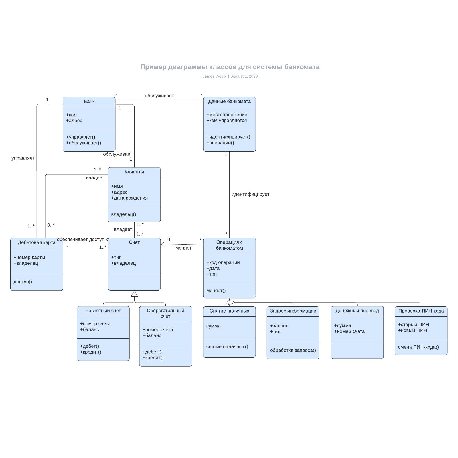 Пример диаграммы классов для системы банкомата