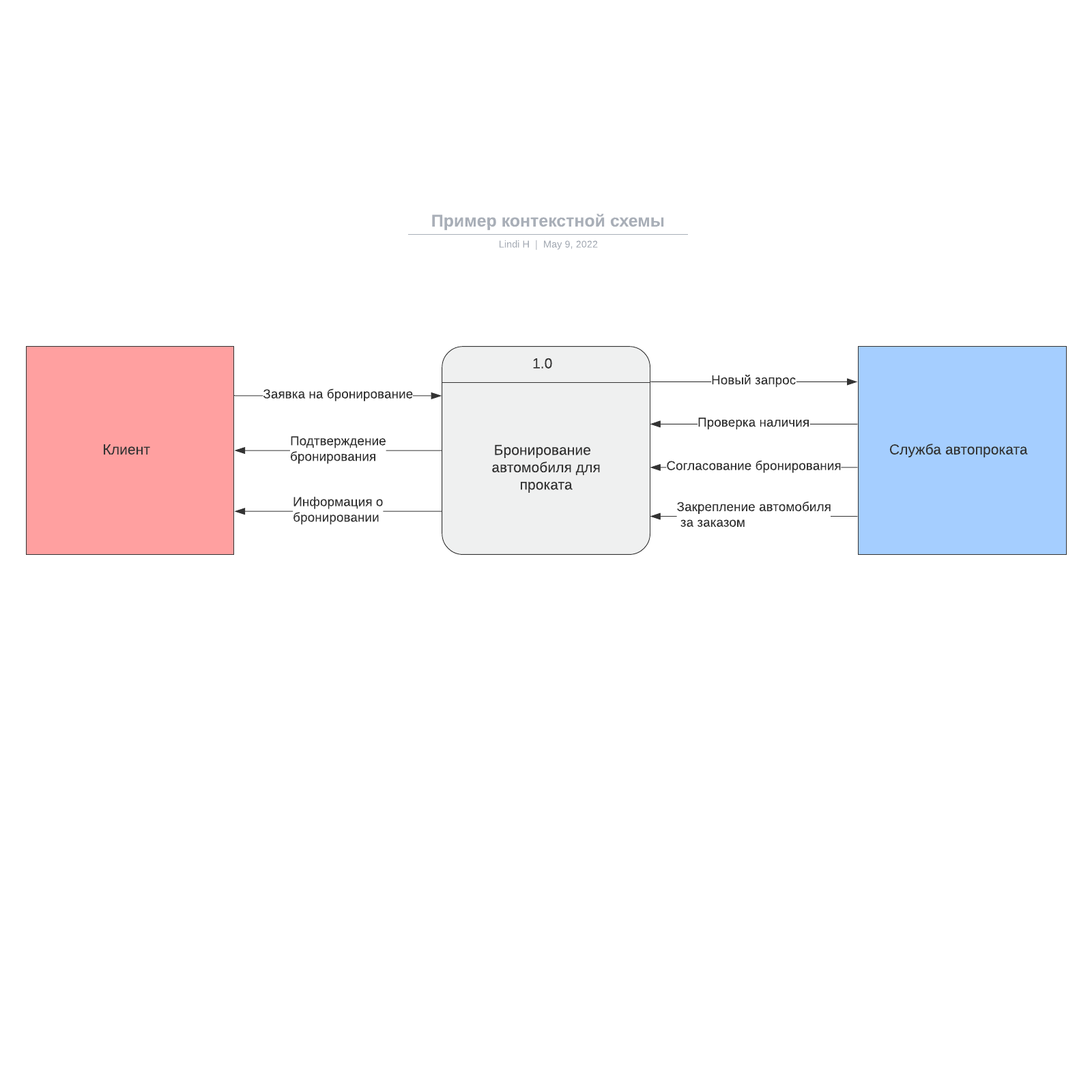 Пример контекстной схемы