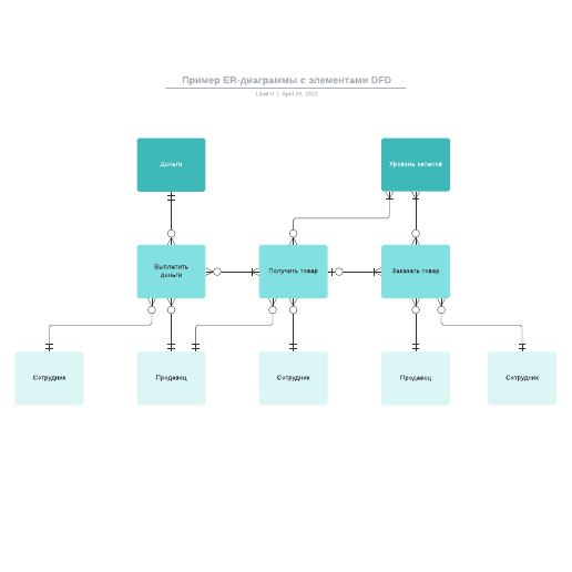 Пример ER-диаграммы с элементами DFD