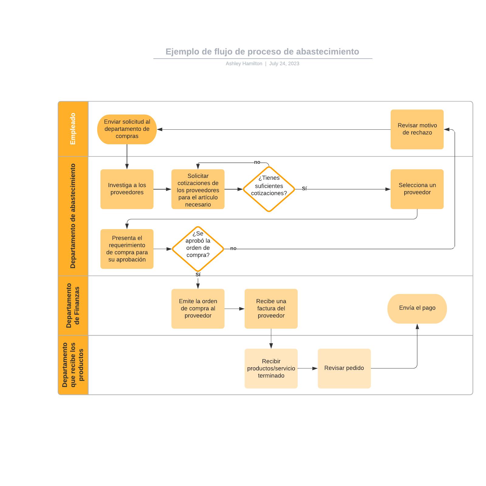 Ejemplo de flujo de proceso de abastecimiento