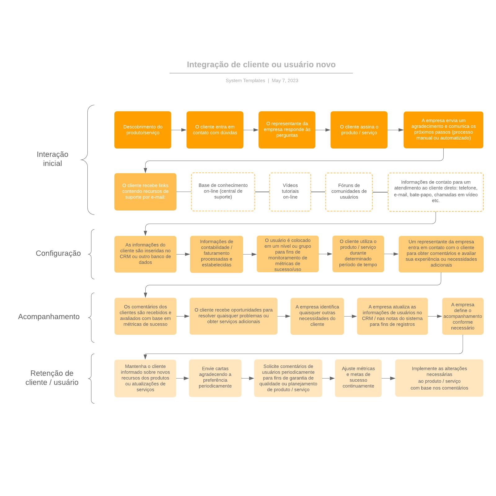 Integração de cliente ou usuário novo