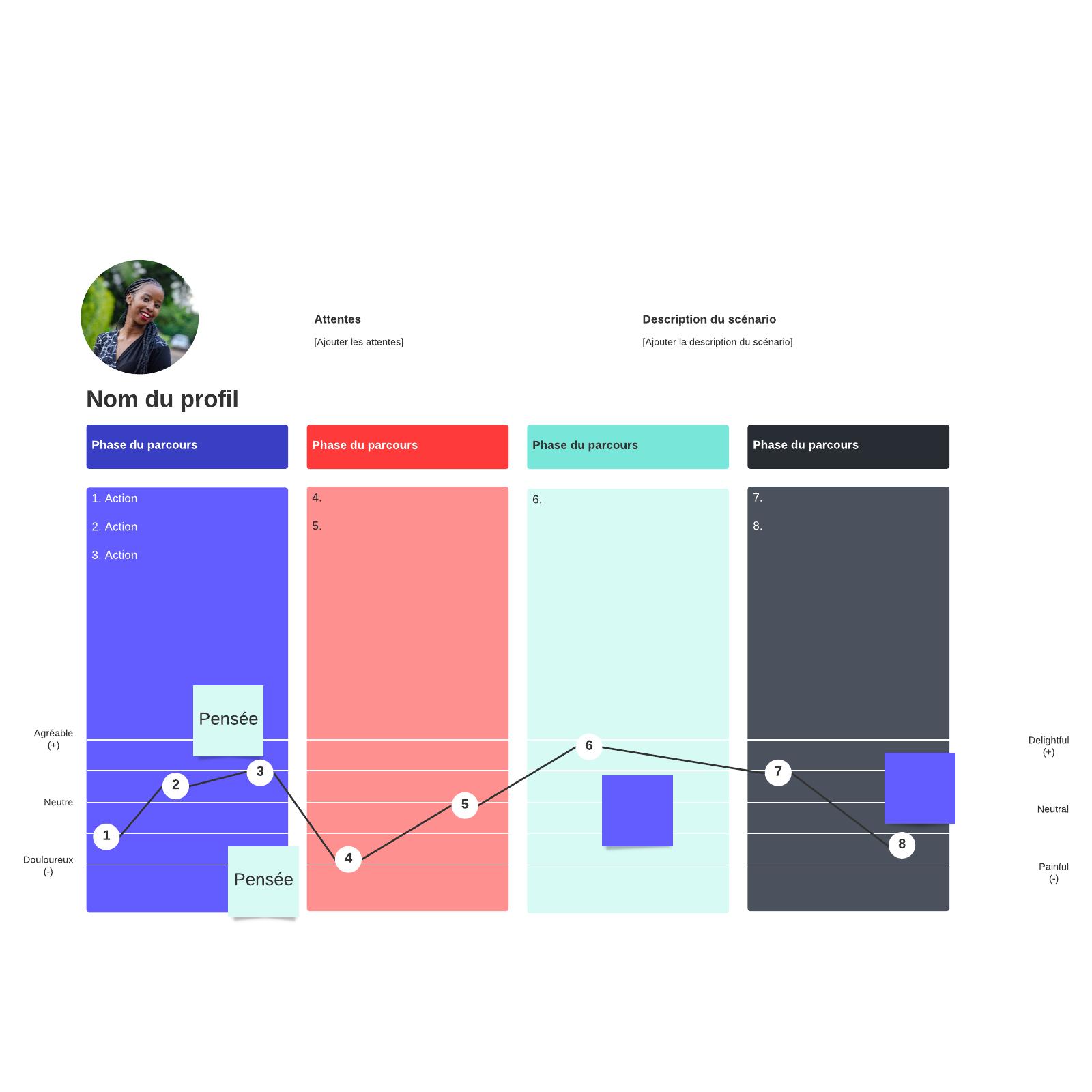 Modèle de cartographie de parcours client