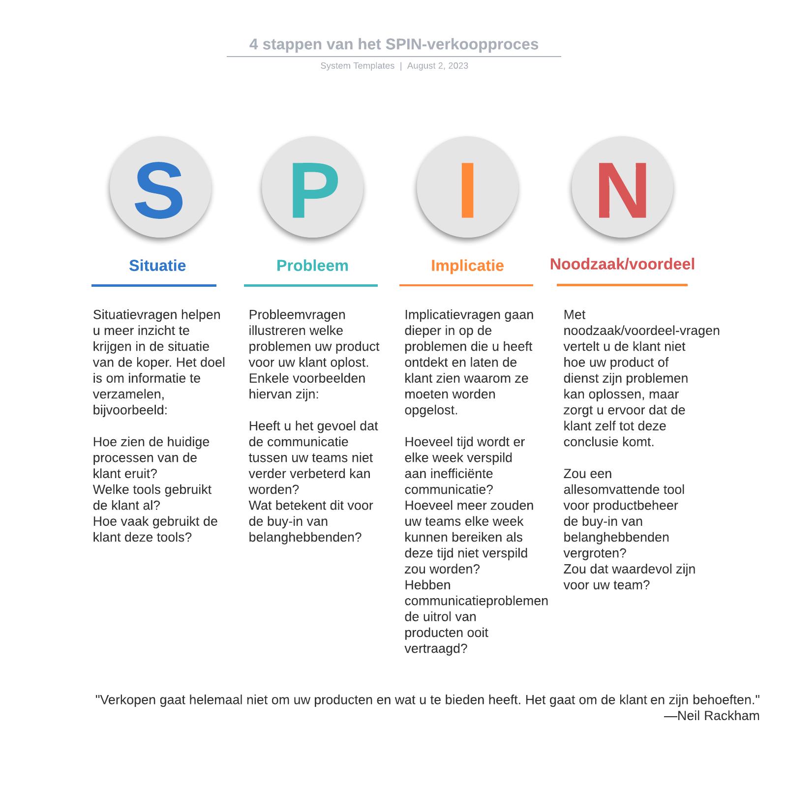 4 stappen van het SPIN-verkoopproces