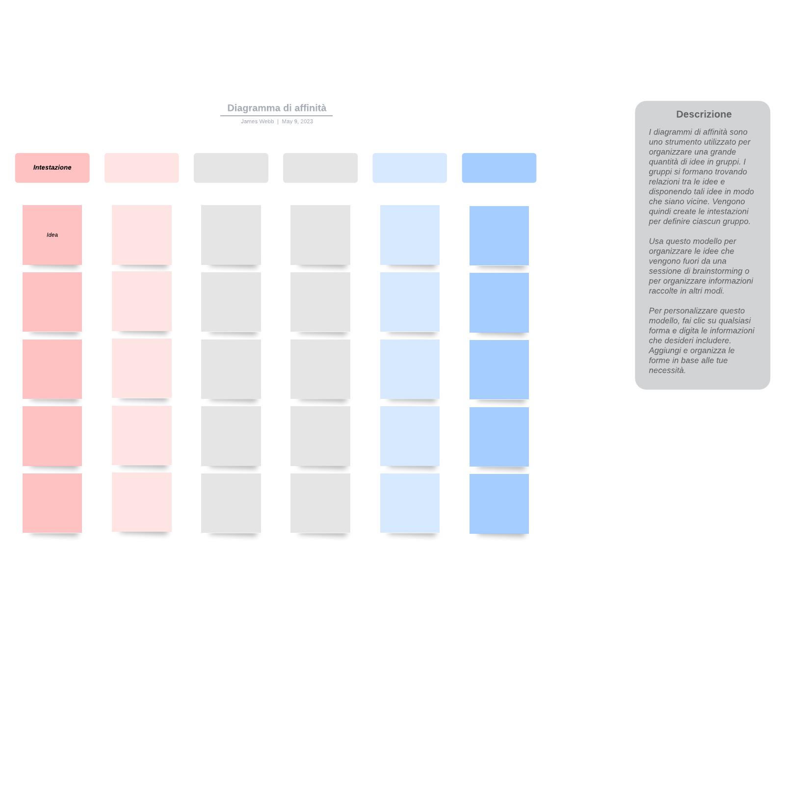 Diagramma di affinità