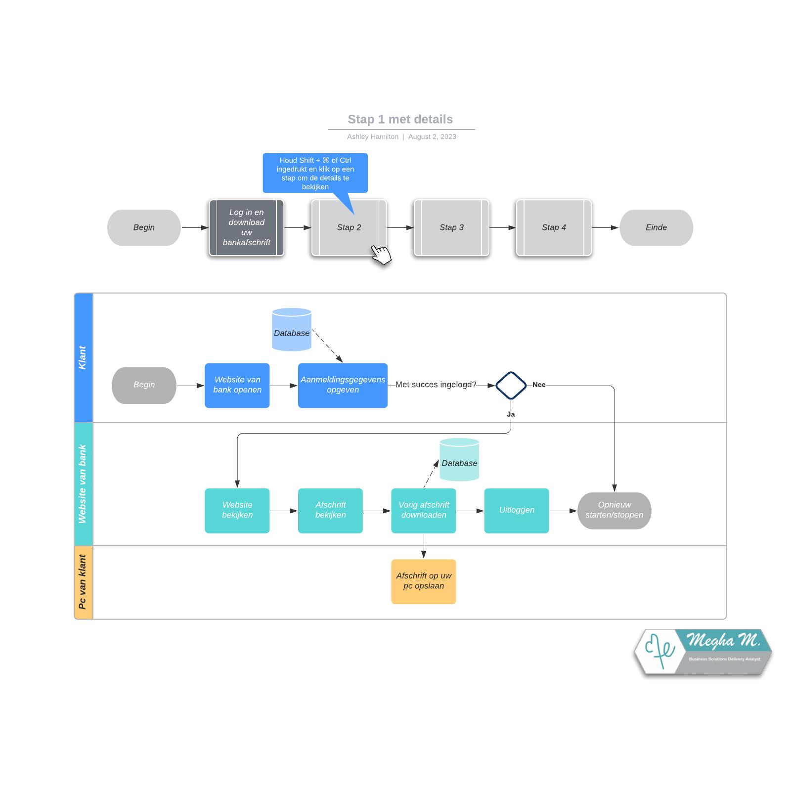 Voorbeeld van overzicht stroomdiagram met details