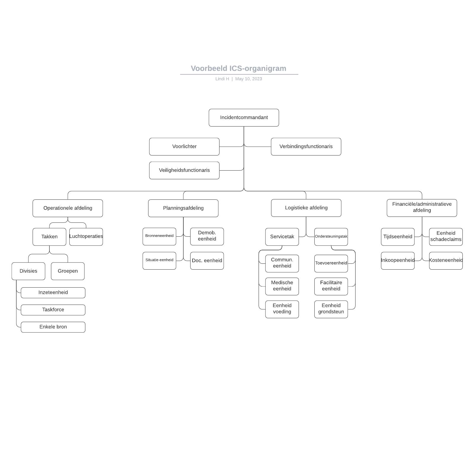 Voorbeeld ICS-organigram