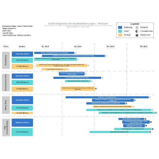 Gantt-Diagramm für Markteinführungen – Beispiel