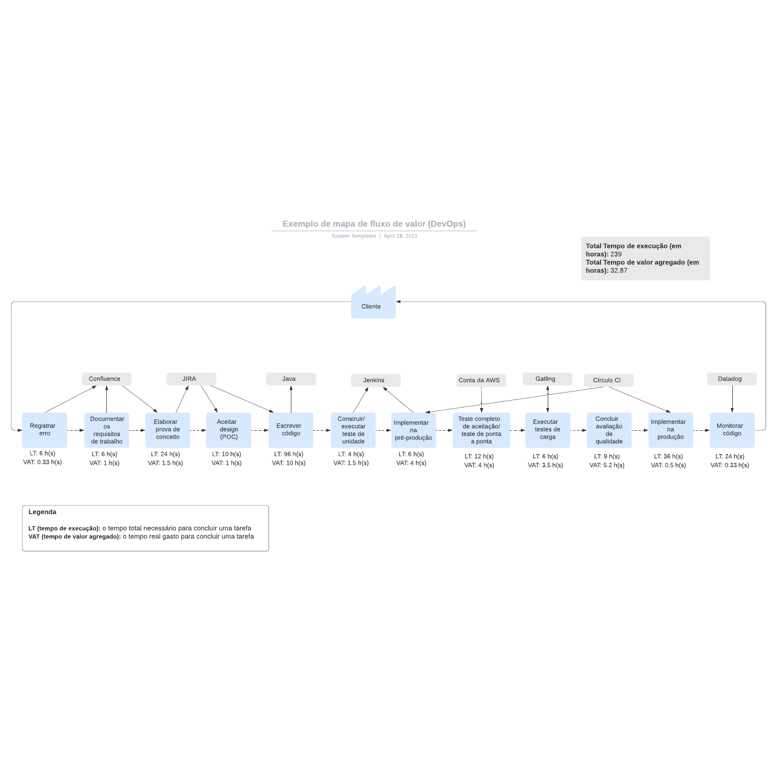 Exemplo de mapa de fluxo de valor (DevOps)