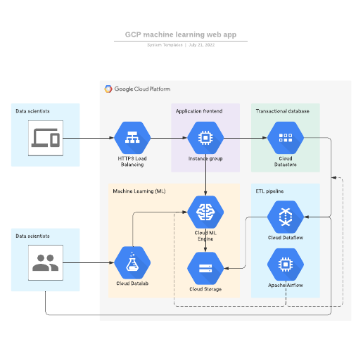 GCP machine learning web app