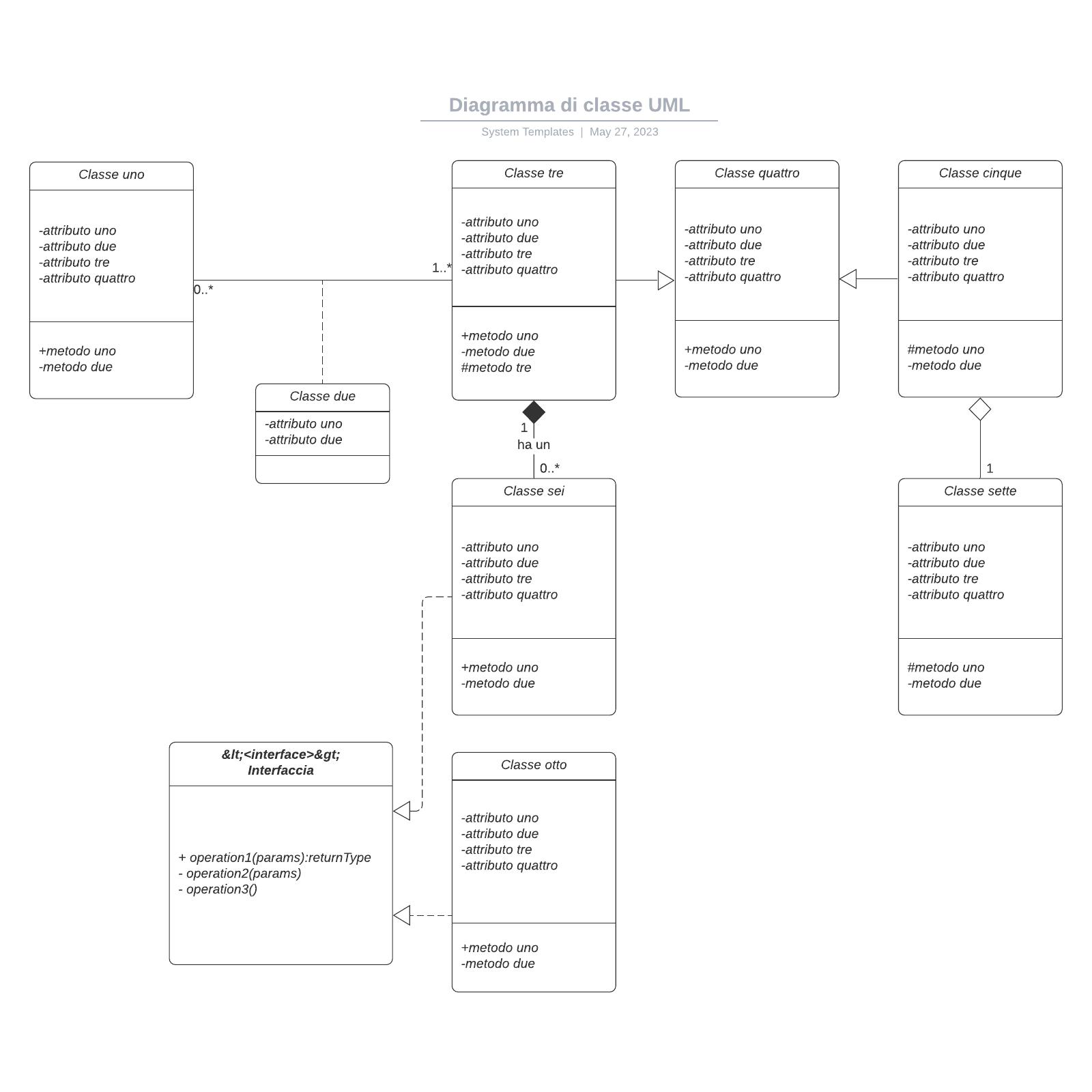 Diagramma di classe UML