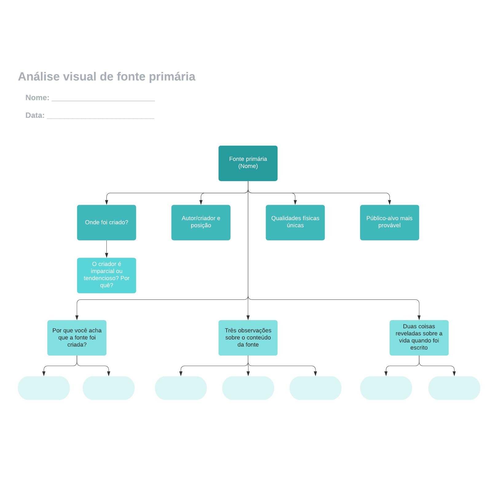 Análise visual de fonte primária