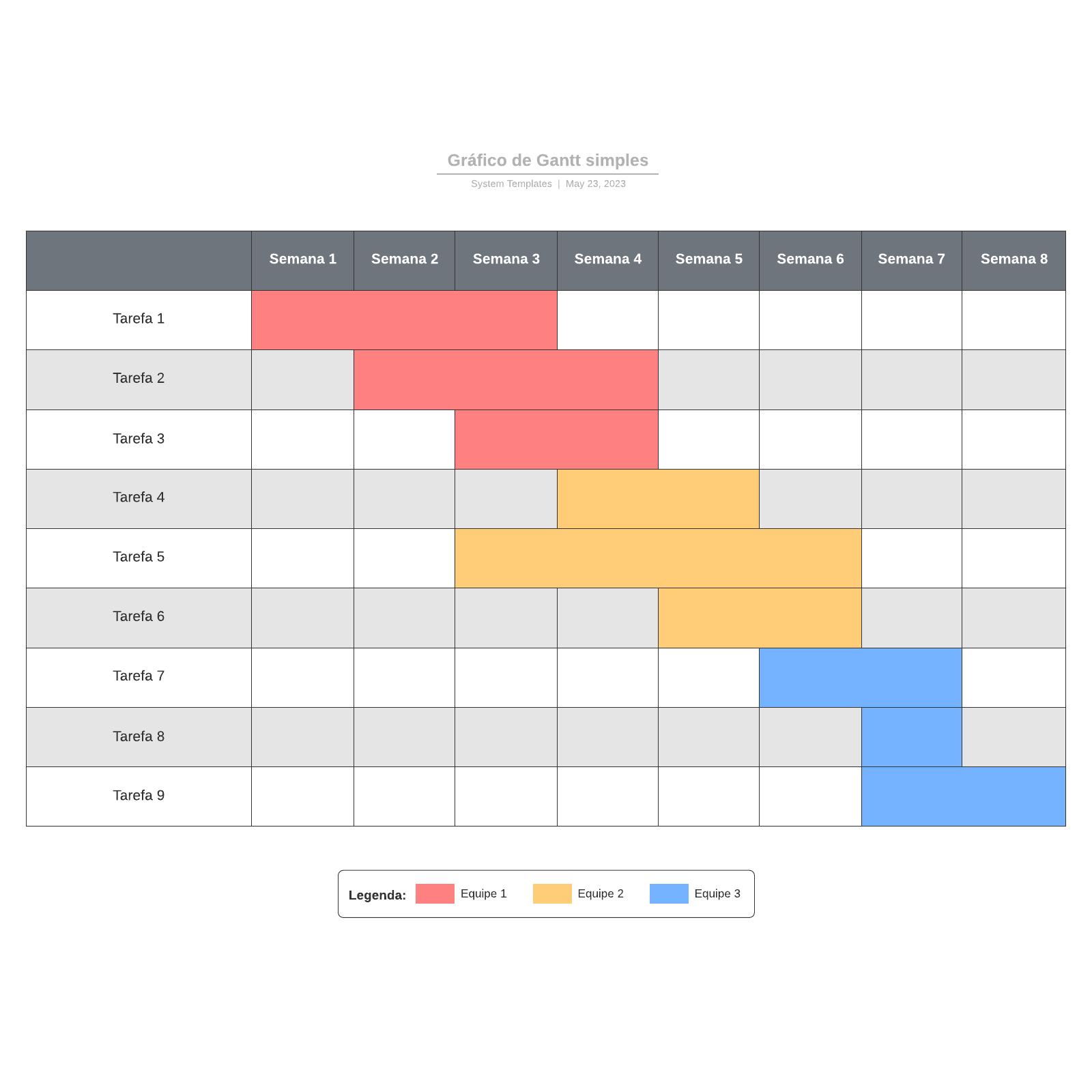 Gráfico de Gantt simples