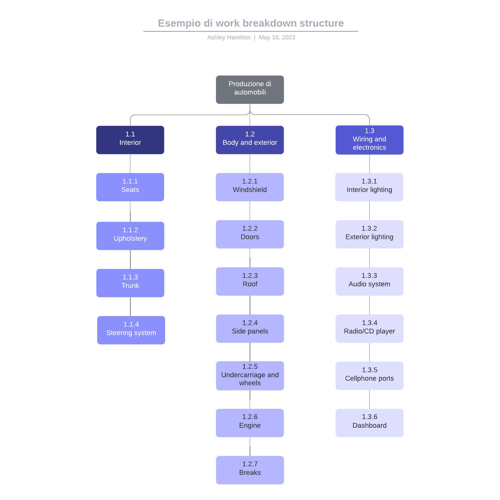 Esempio di work breakdown structure