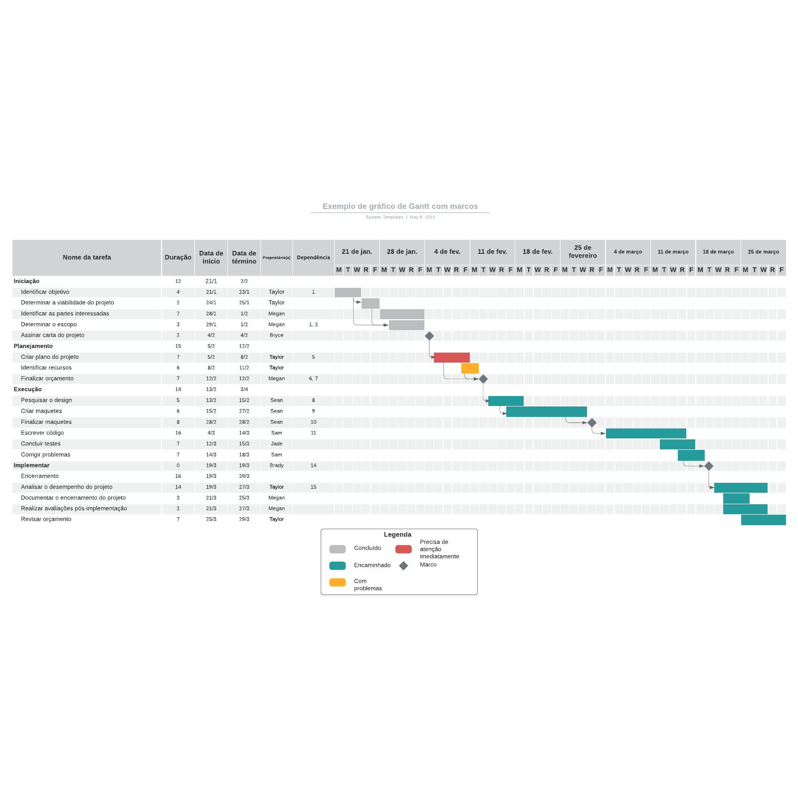 Exemplo de gráfico de Gantt com marcos