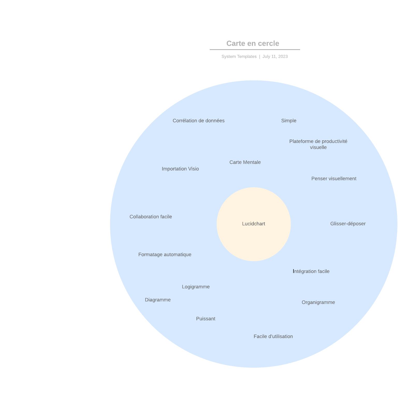 exemple de carte mentale en cercle