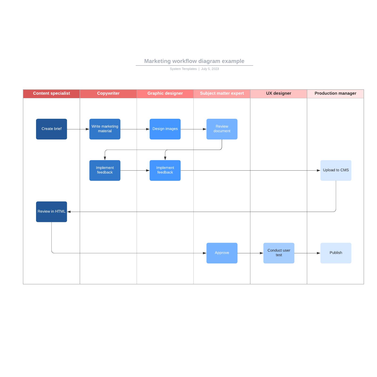 Marketing workflow diagram example
