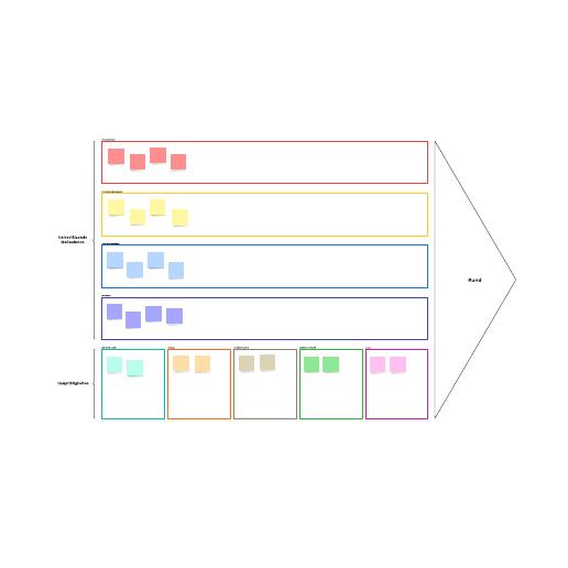 Vorlage zur Visualisierung der Wertschöpfungskette
