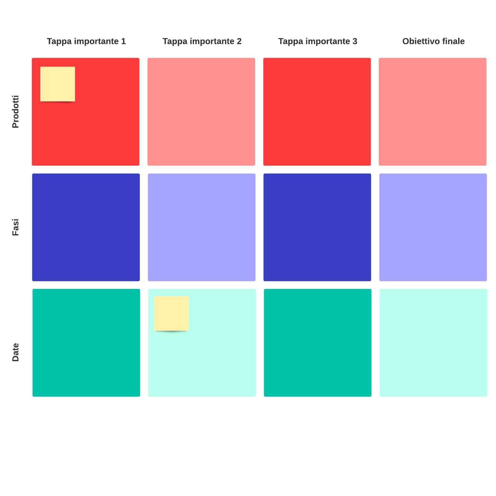 modello di grafico delle tappe importanti