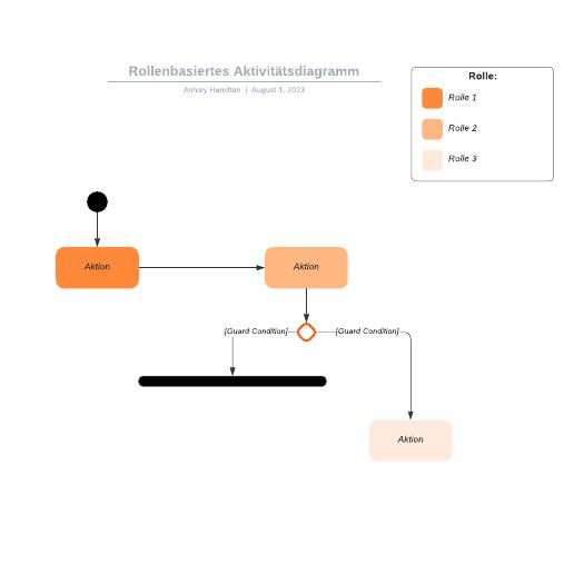 Rollenbasiertes Aktivitätsdiagramm
