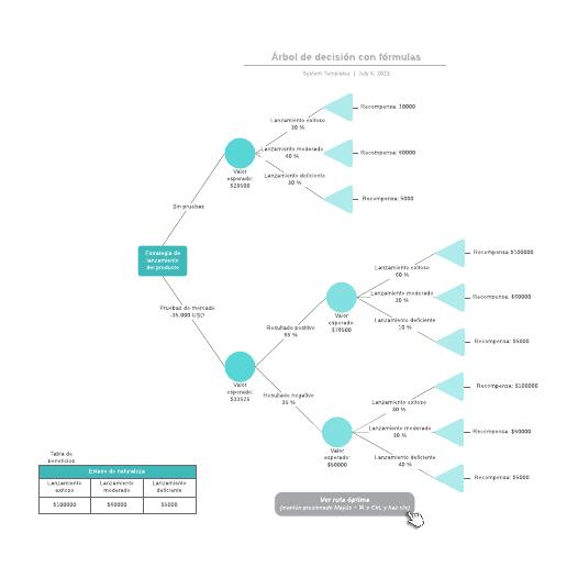 Árbol de decisión con fórmulas