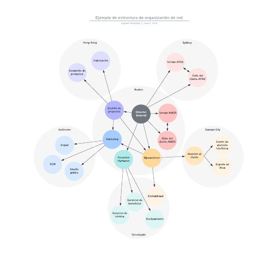 Ejemplo de estructura de organización de red