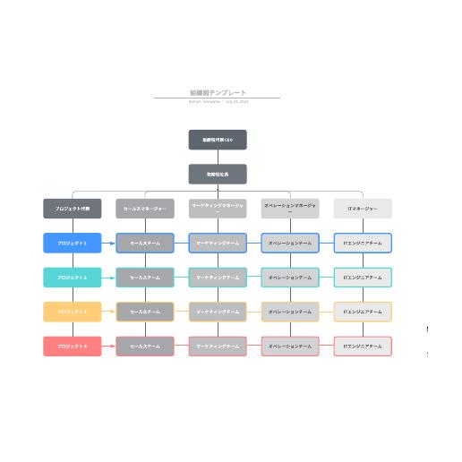 部署に最適な組織図テンプレート