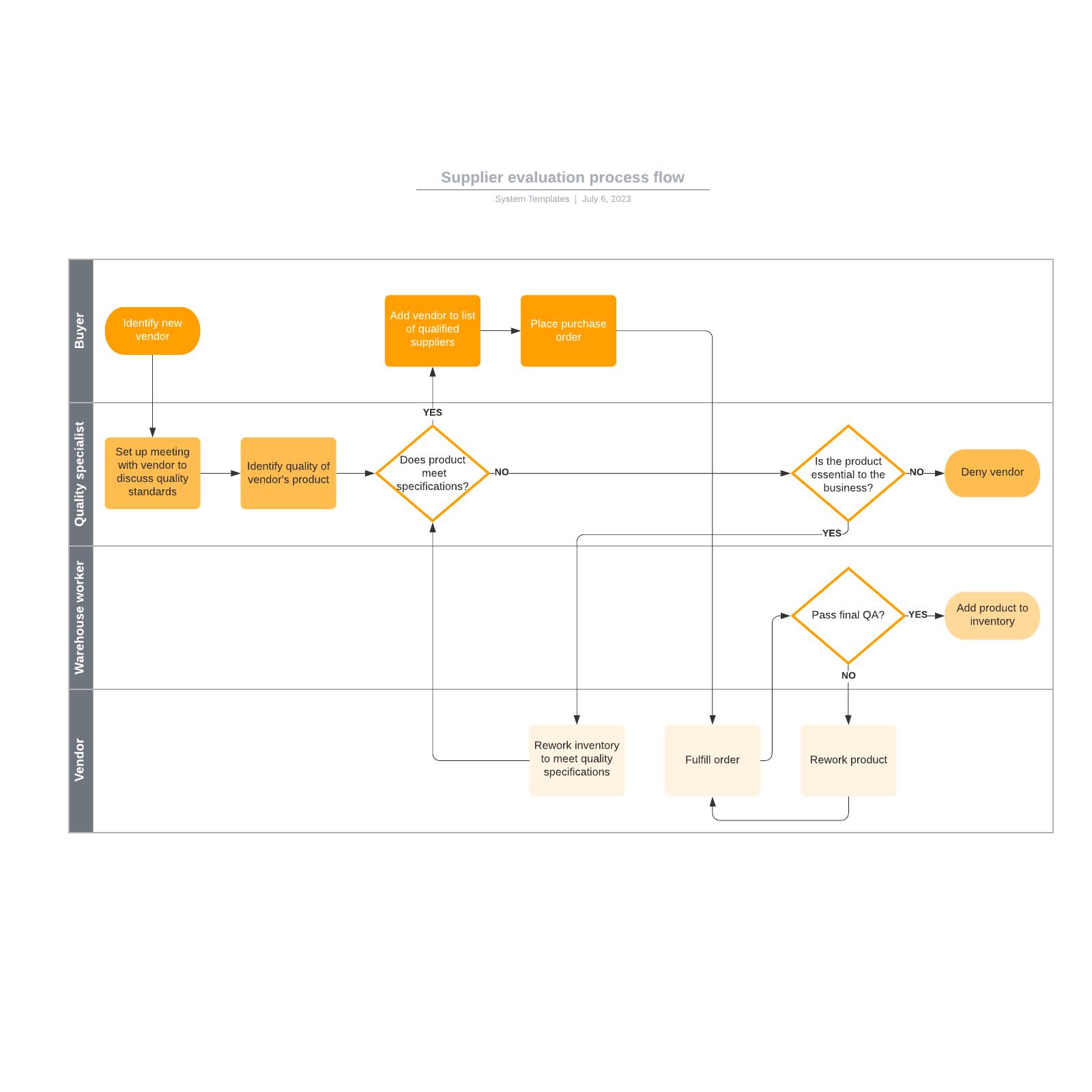 Supplier evaluation process flow