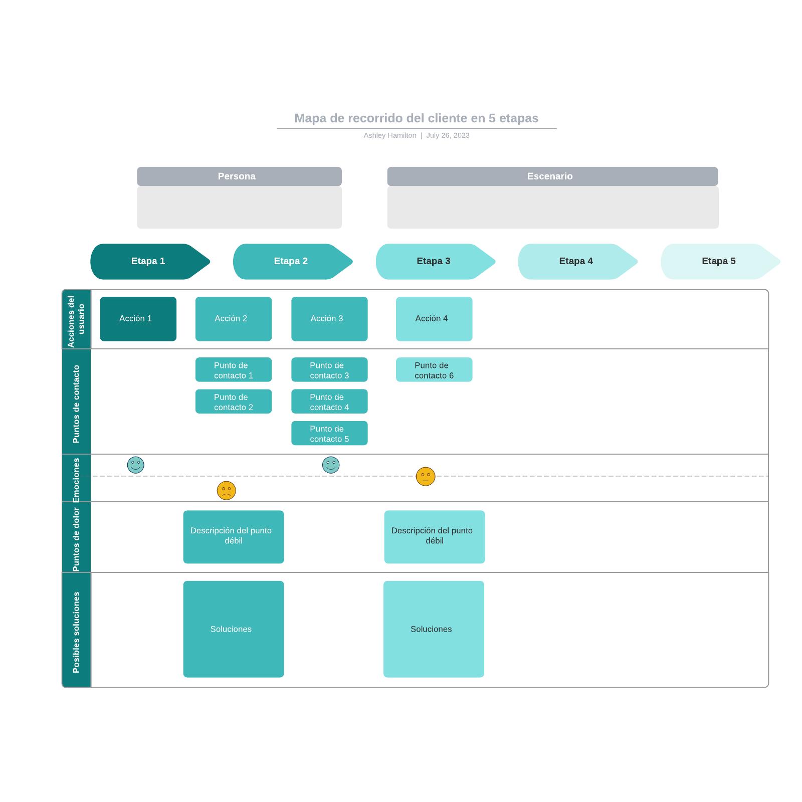 Mapa de recorrido del cliente en 5 etapas