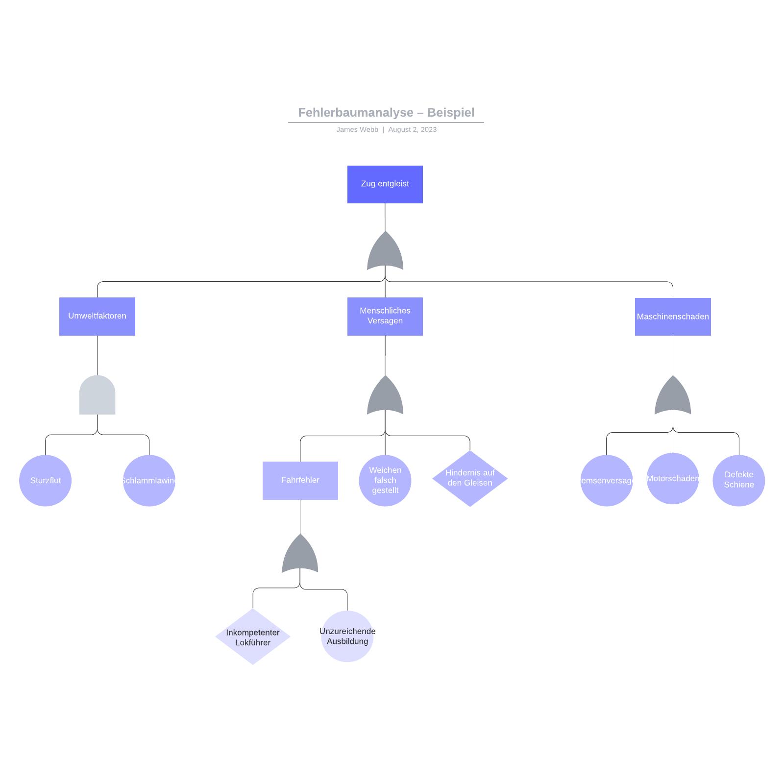 Fehlerbaumanalyse – Beispiel