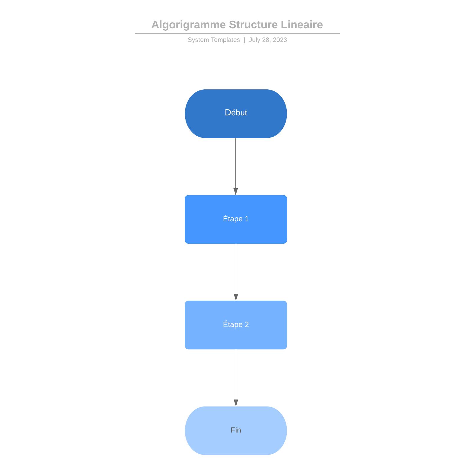 exemple d'algorigramme à structure linéaire