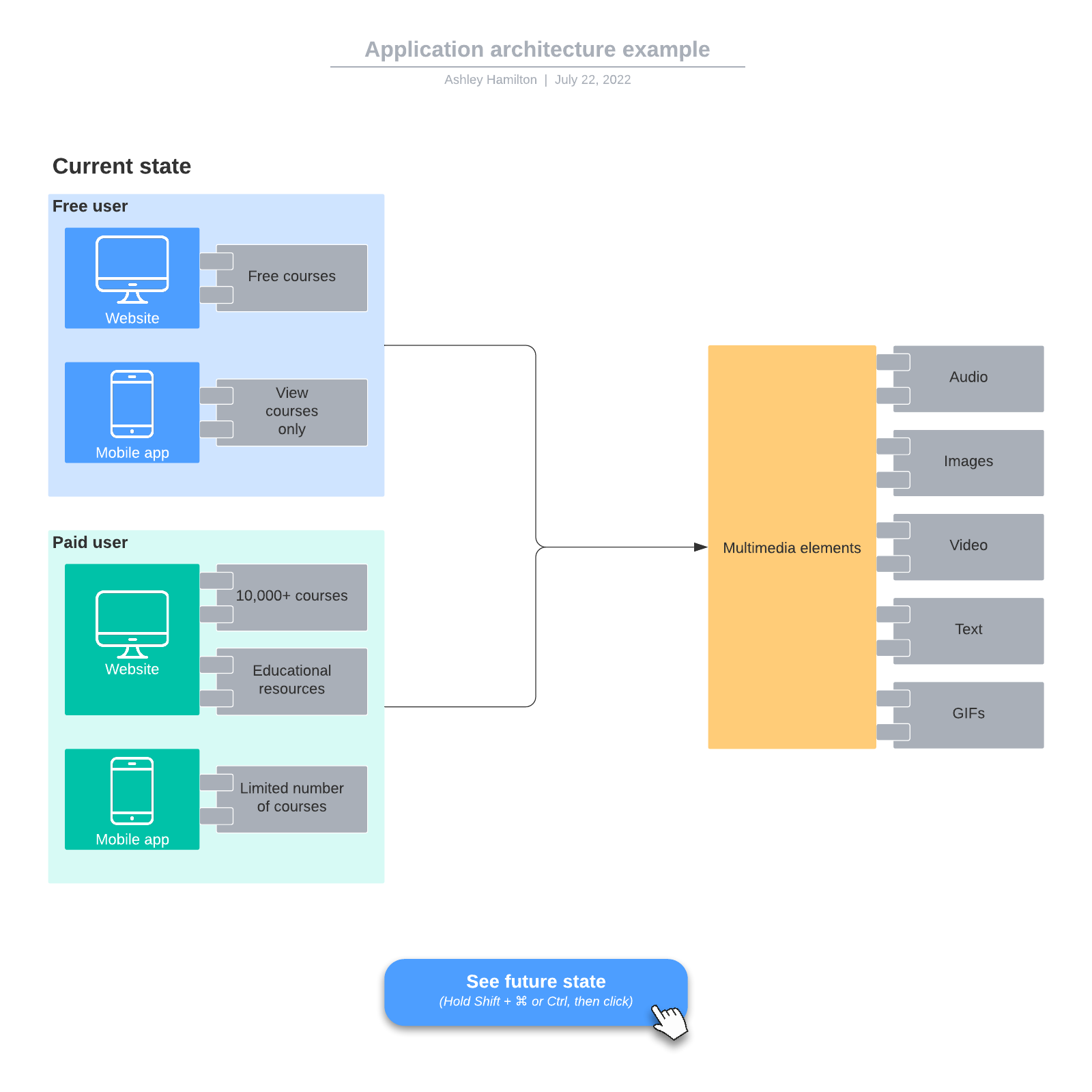 Application architecture example