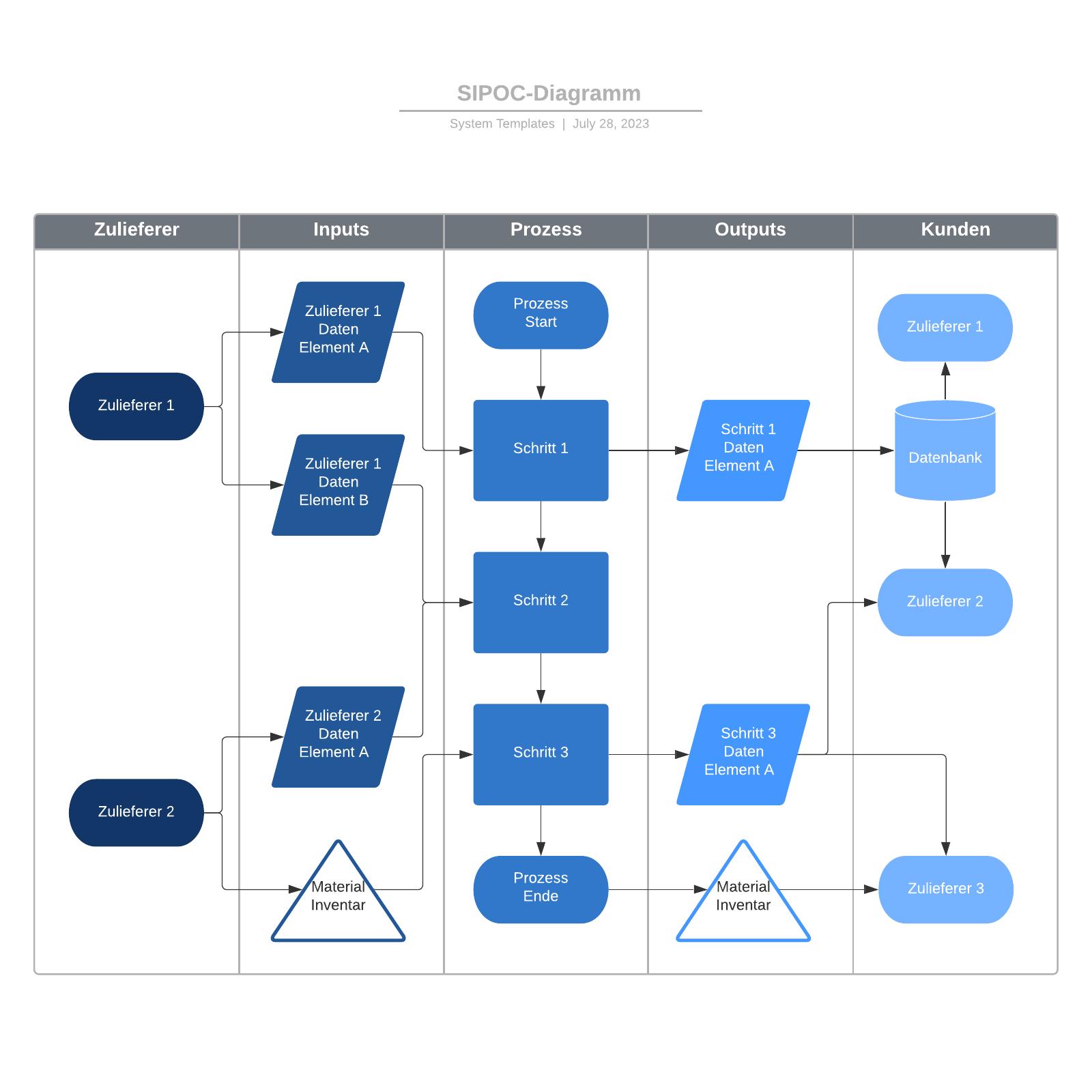 SIPOC-Flussdiagramm Vorlage