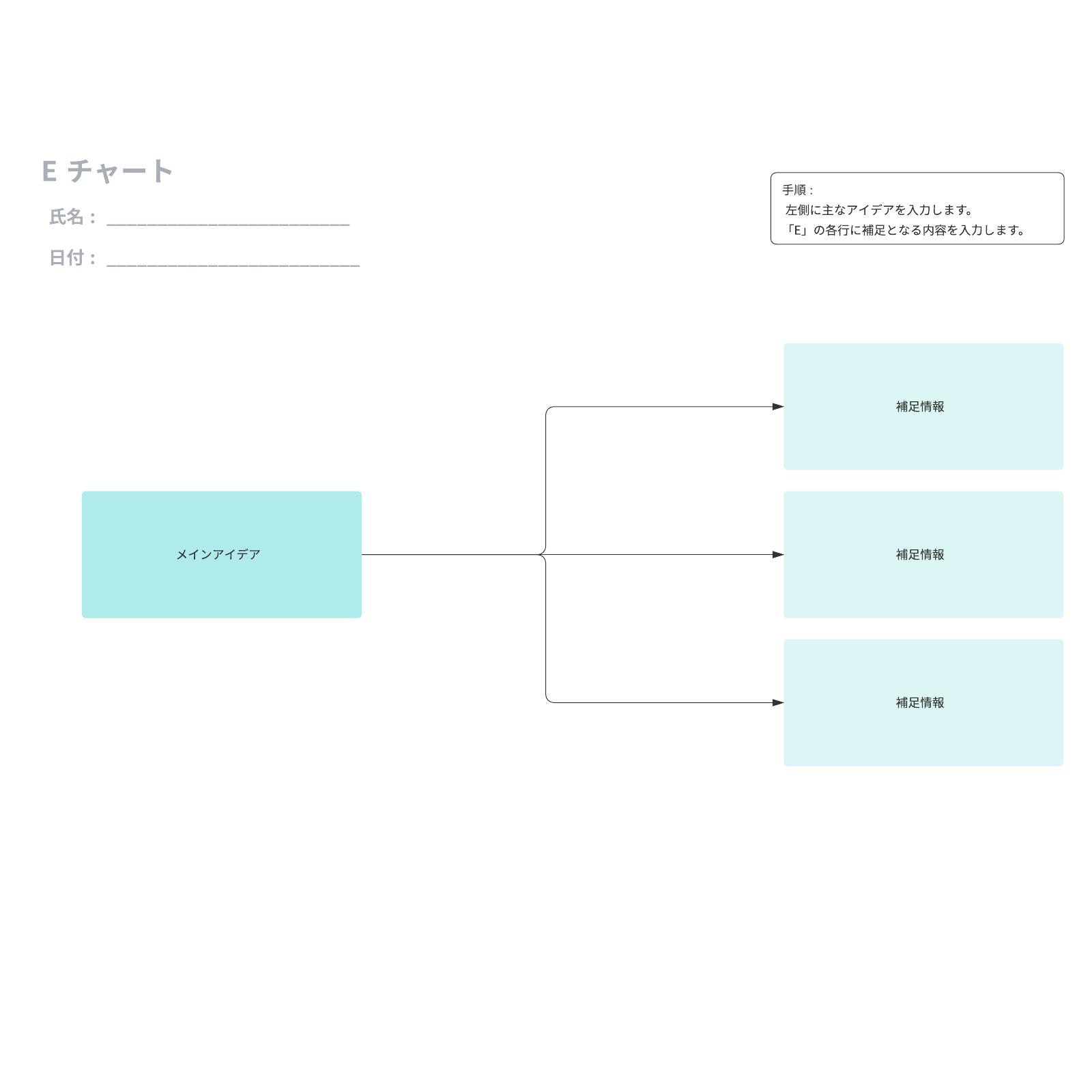 Eチャートの参考例とテンプレート