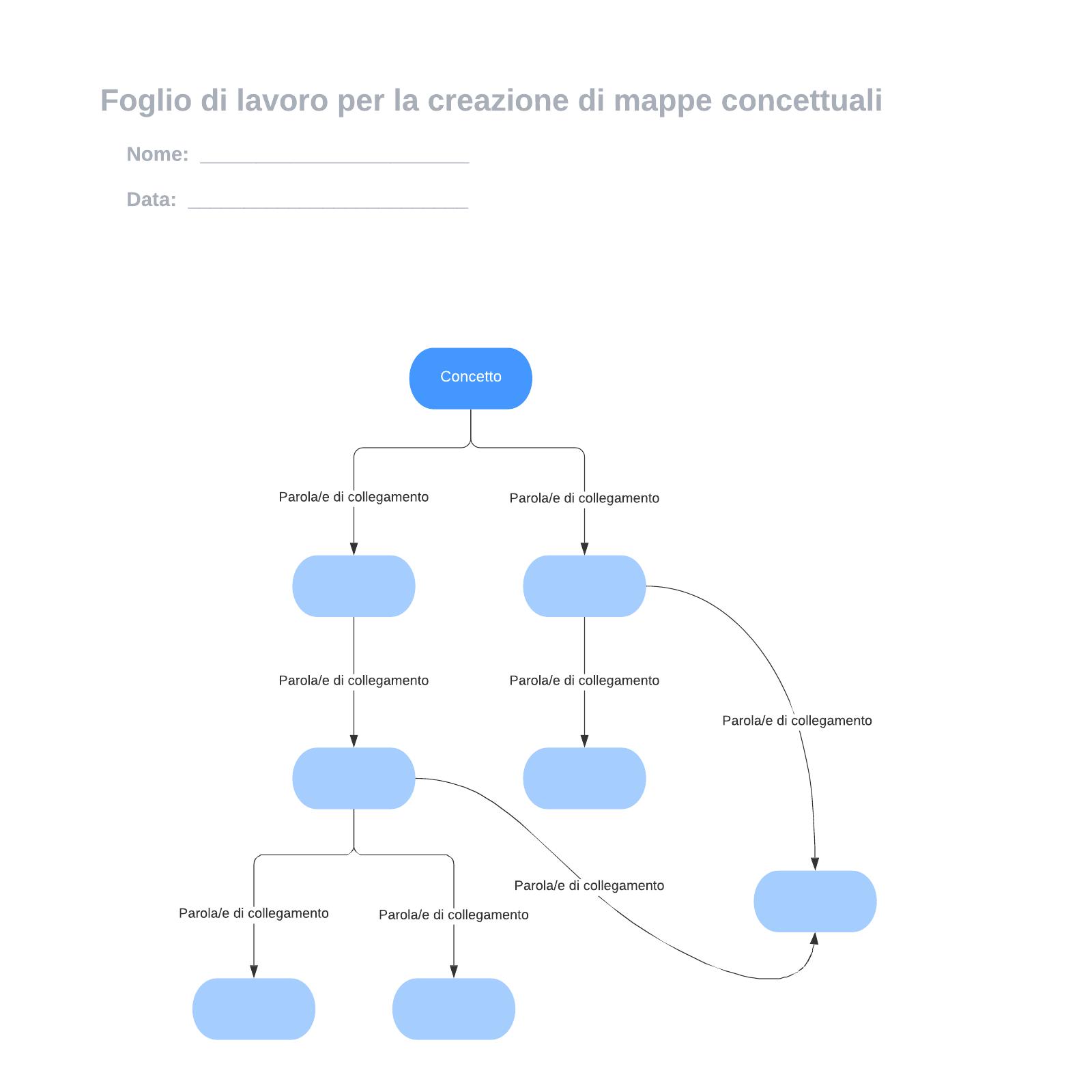 Foglio di lavoro per la creazione di mappe concettuali