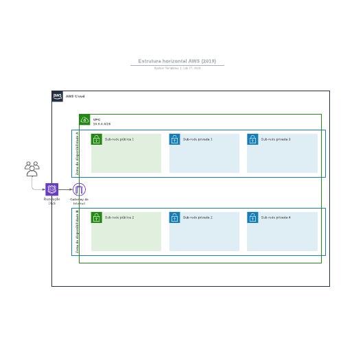 Diagrama de estrutura AWS horizontal