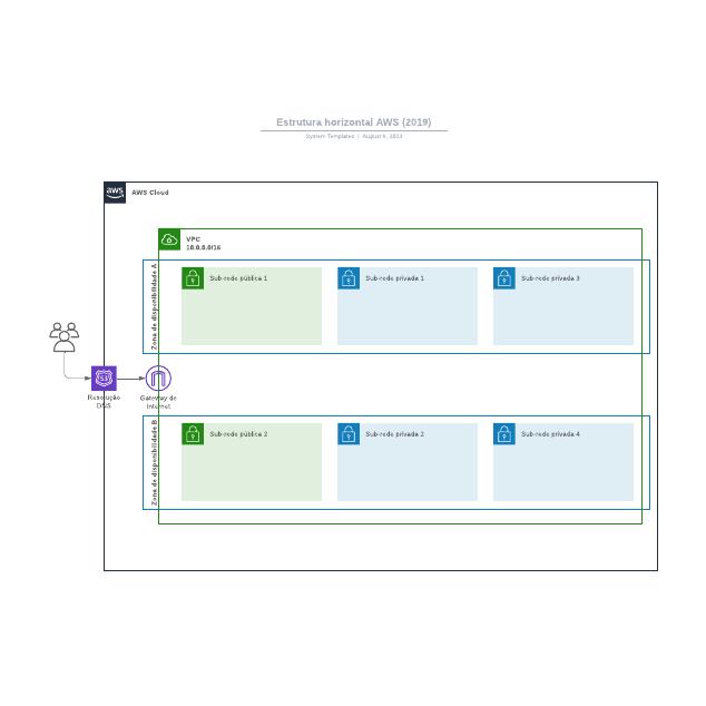 Estrutura horizontal AWS (2019)