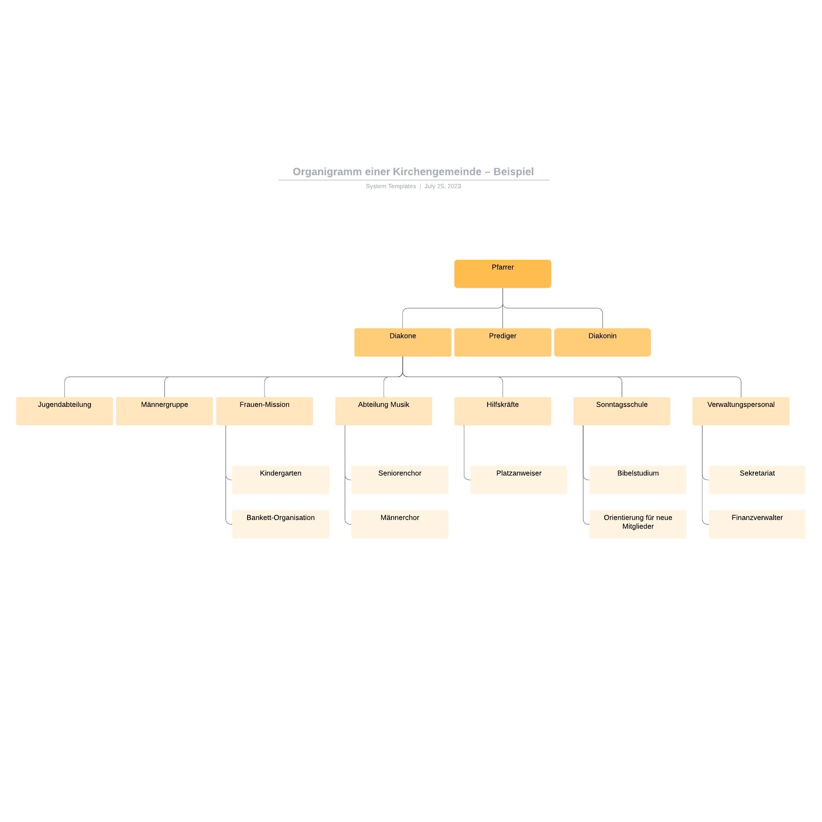 Organigramm einer Kirchengemeinde– Beispiel