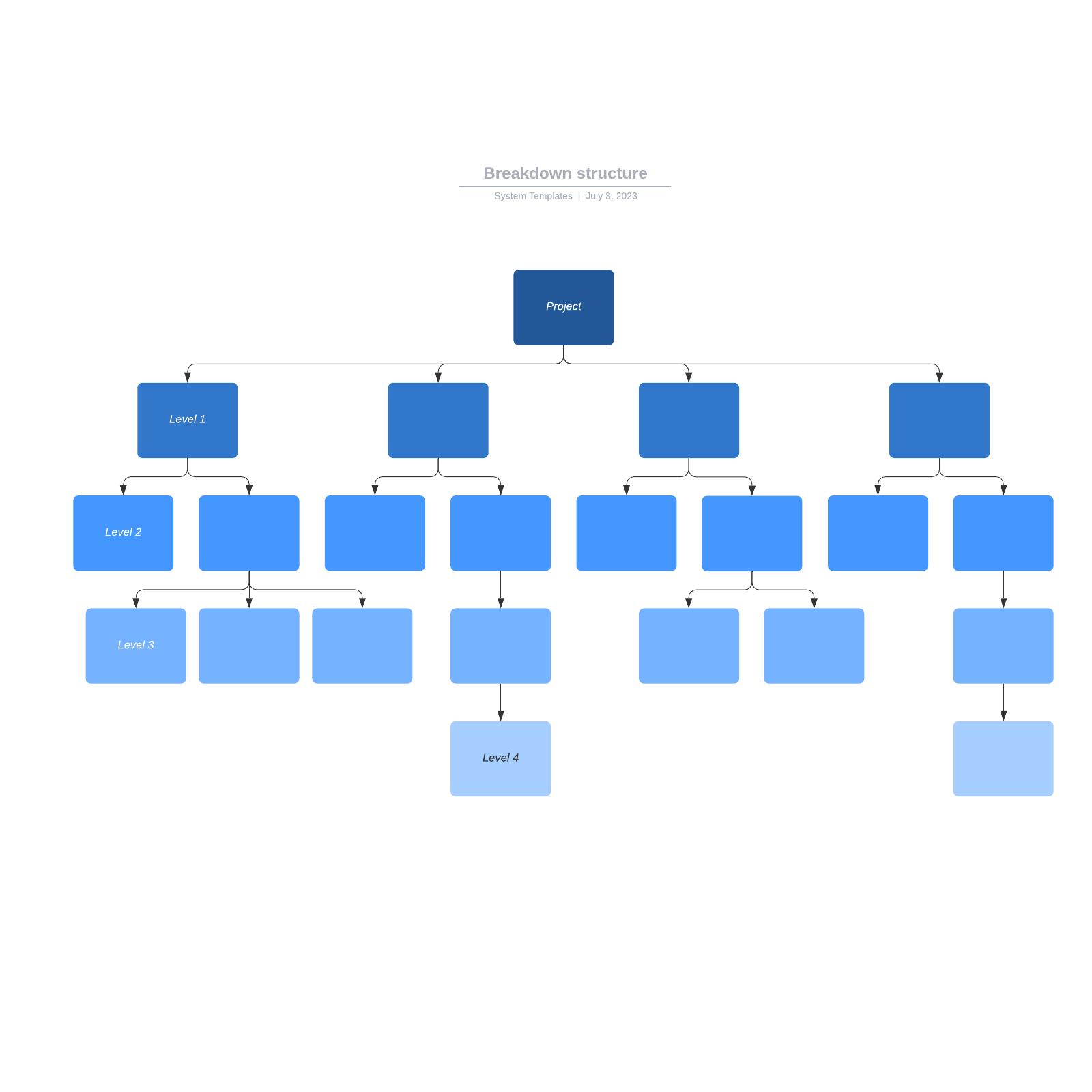Breakdown structure