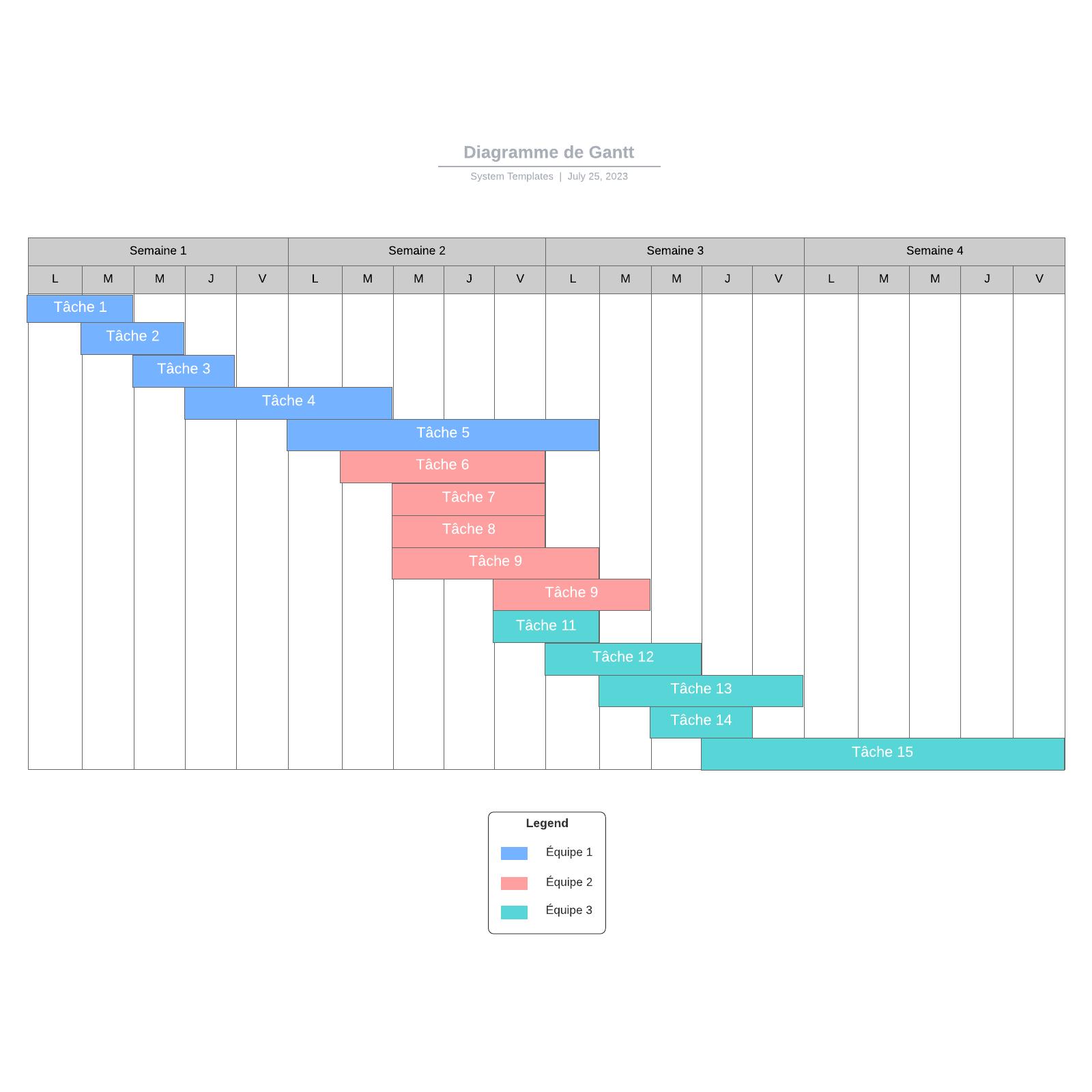 exemple de diagramme de Gantt vierge