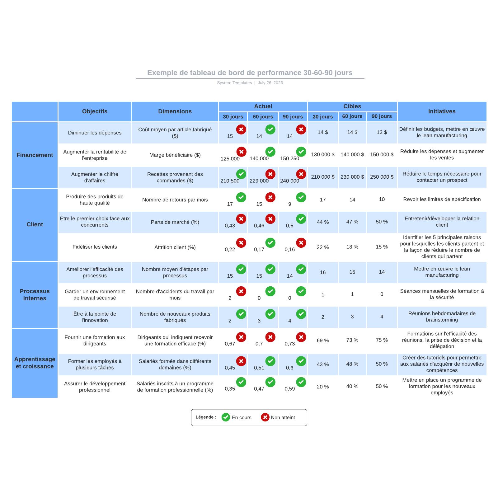 exemple de tableau de bord de performance à 30-60-90 jours