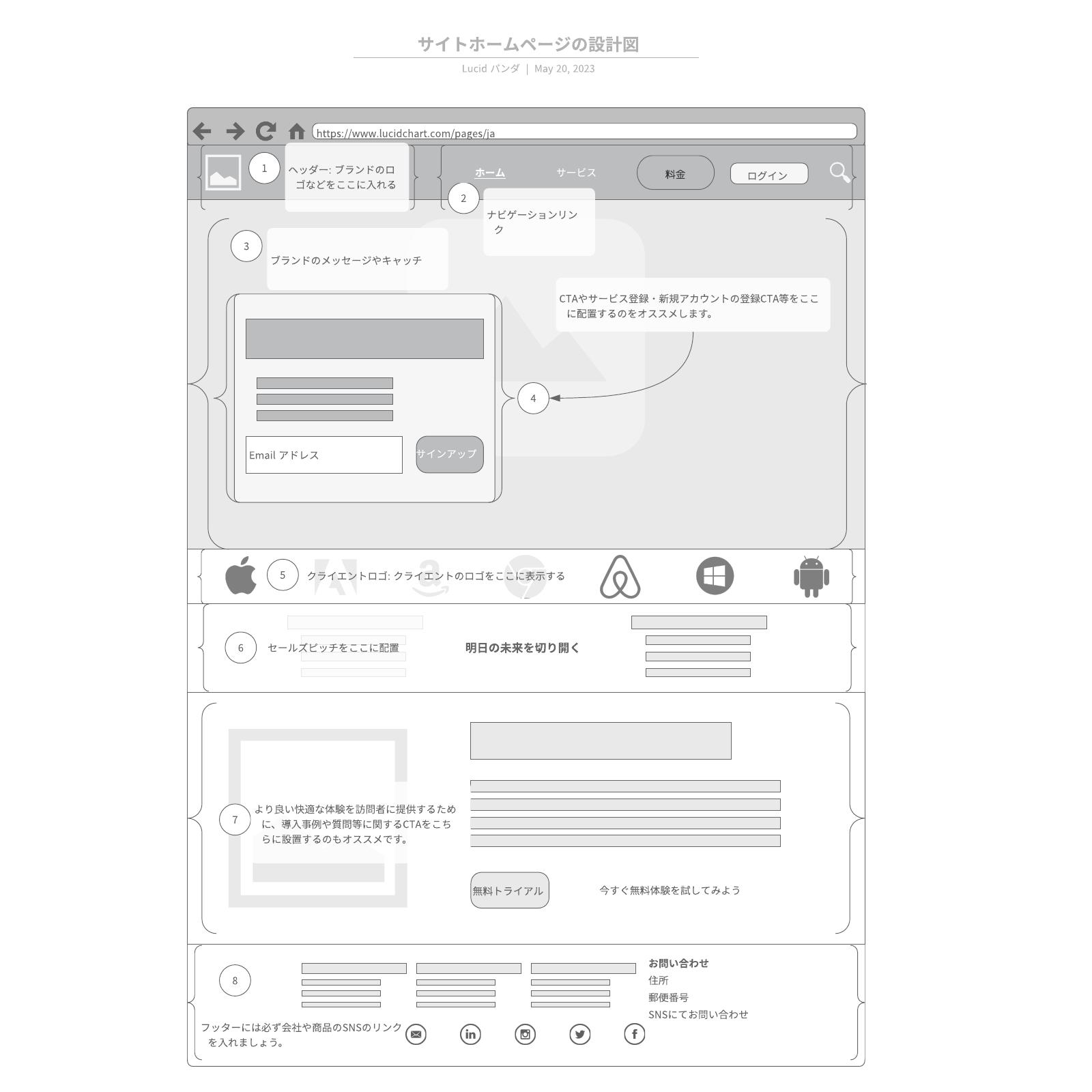 サイトホームページの設計図