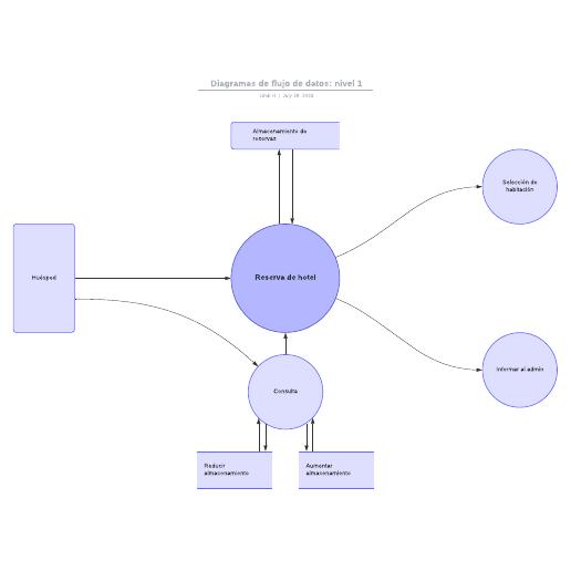 Diagramas de flujo de datos: nivel 1