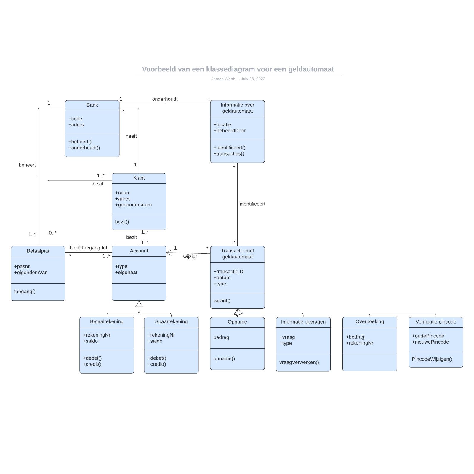 Voorbeeld van een klassediagram voor een geldautomaat