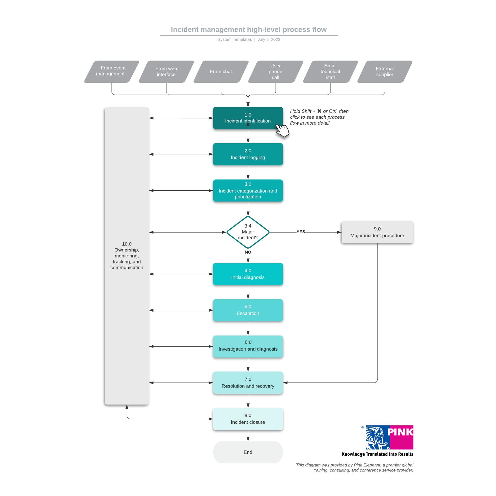 Incident management high-level process flow