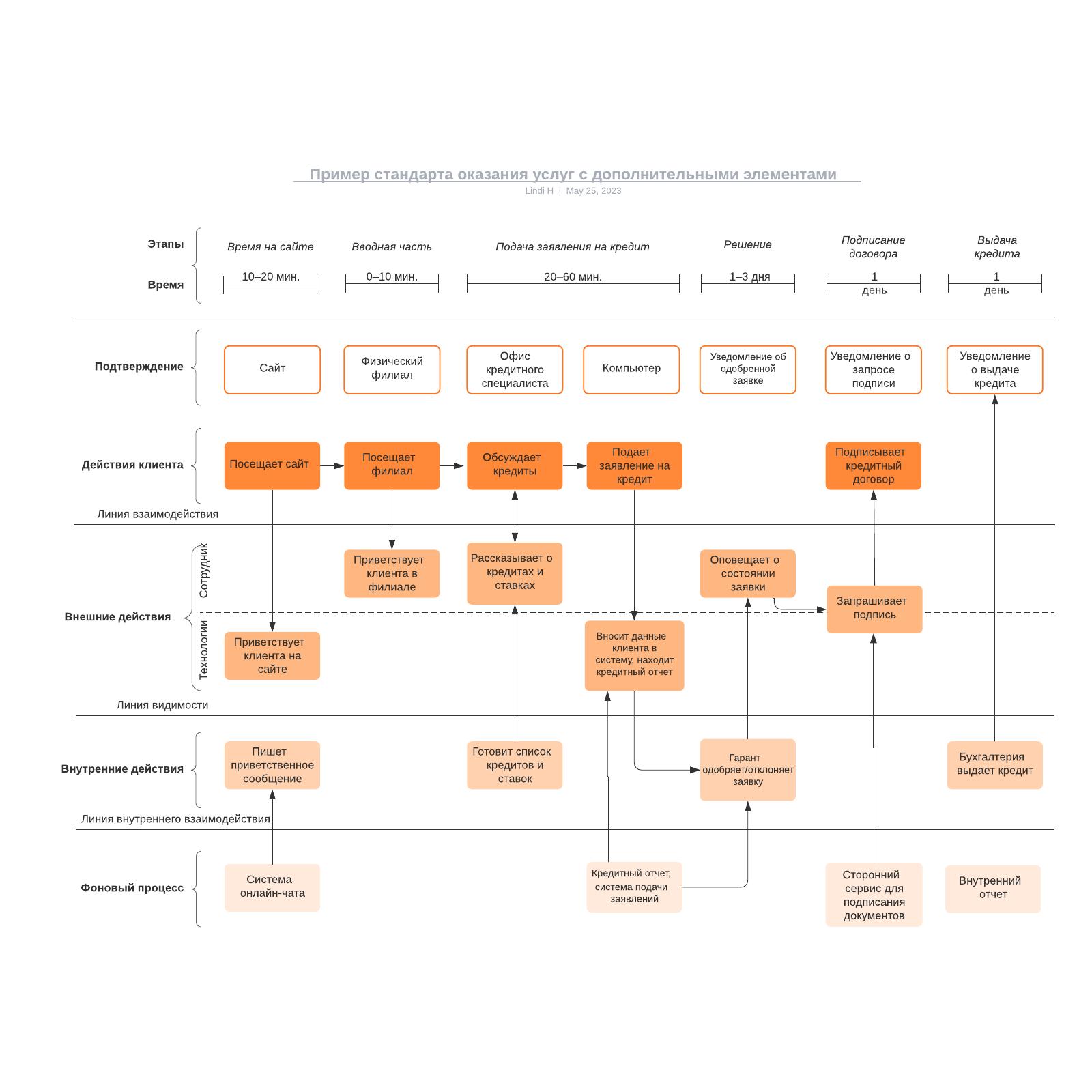 Пример стандарта оказания услуг с дополнительными элементами