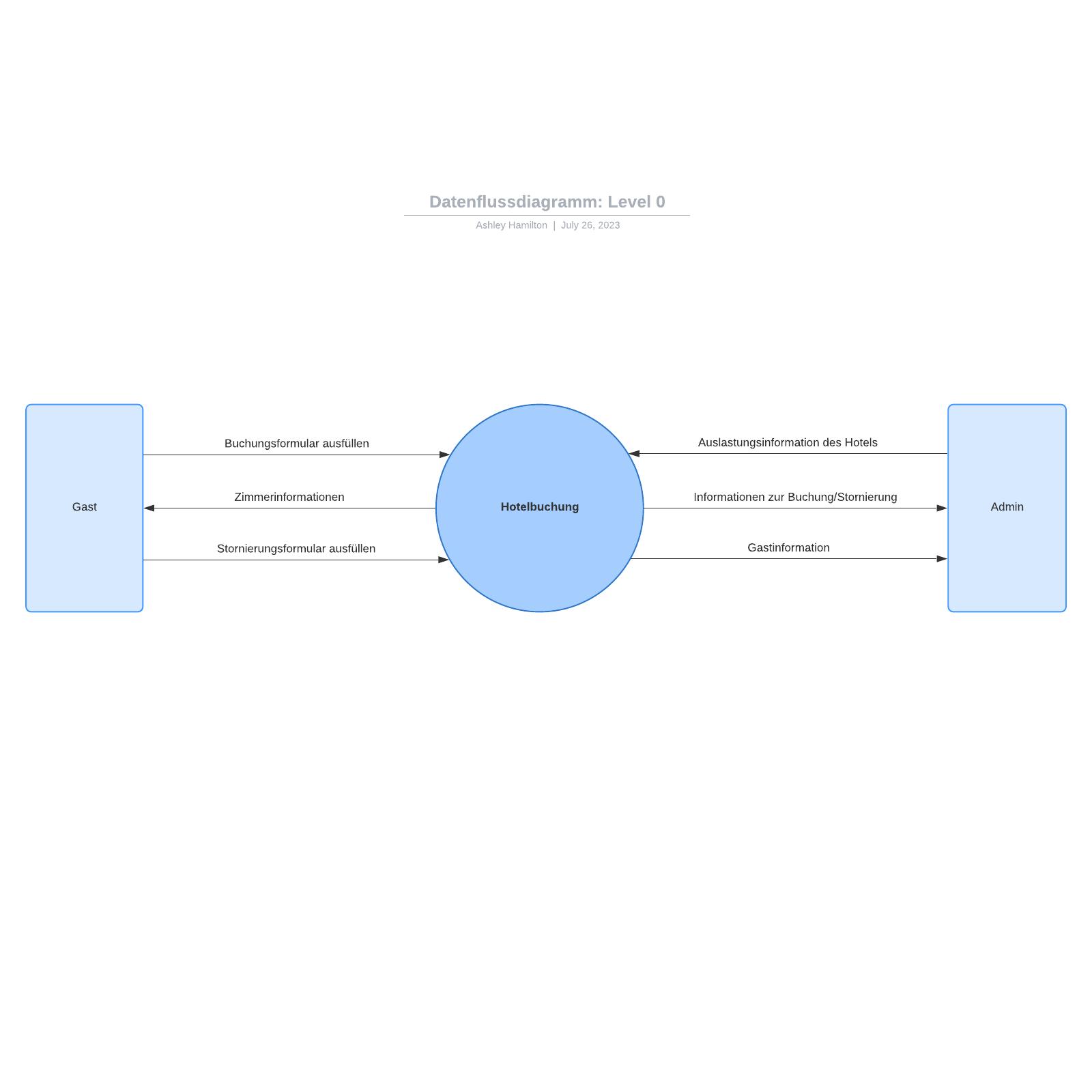 Datenflussdiagramm Beispiel (Level 0)