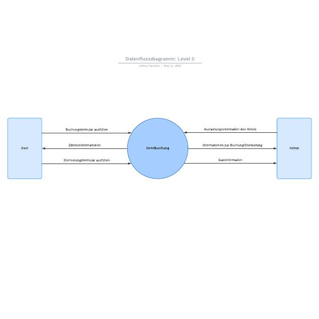 Datenflussdiagramm: Level 0