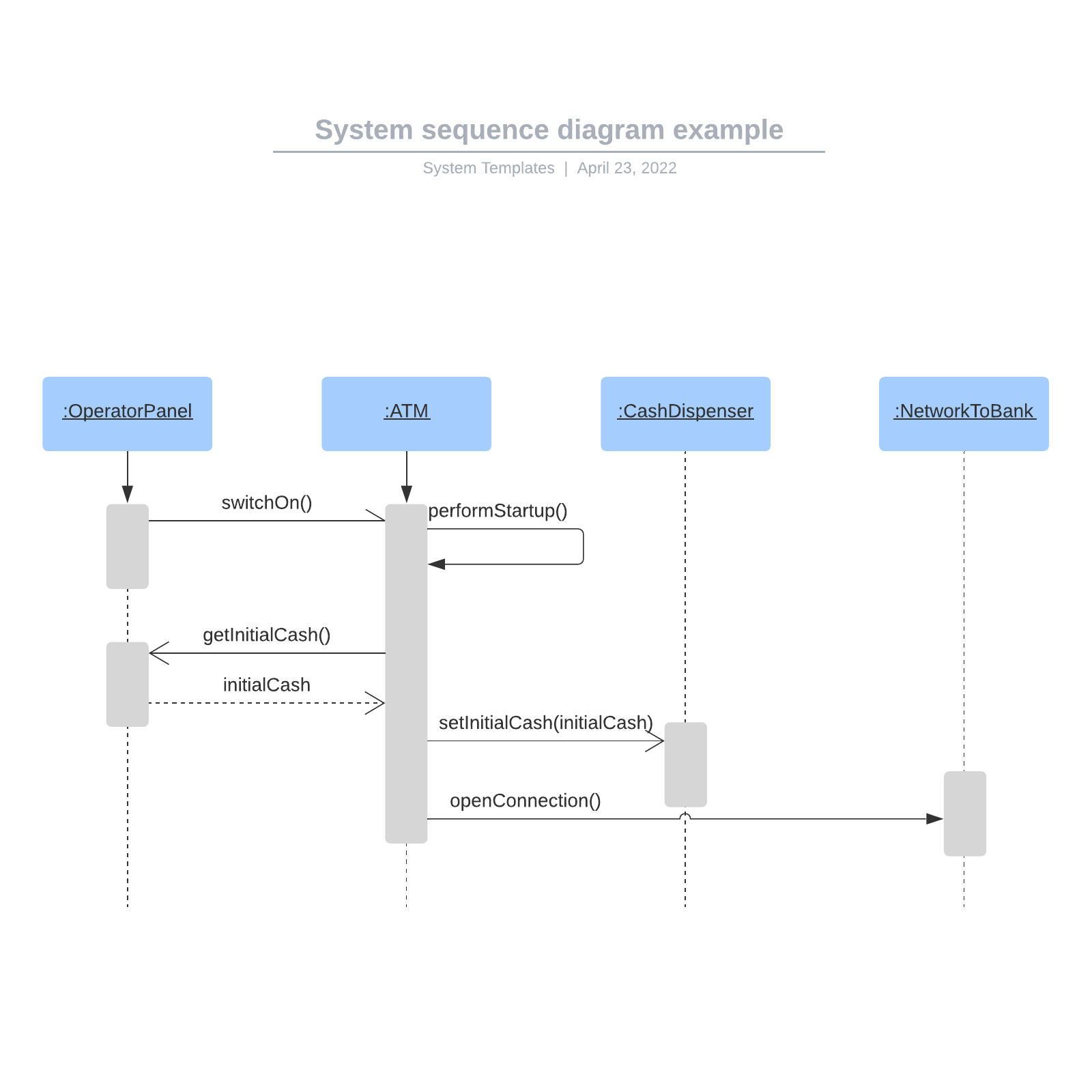 System sequence diagram example